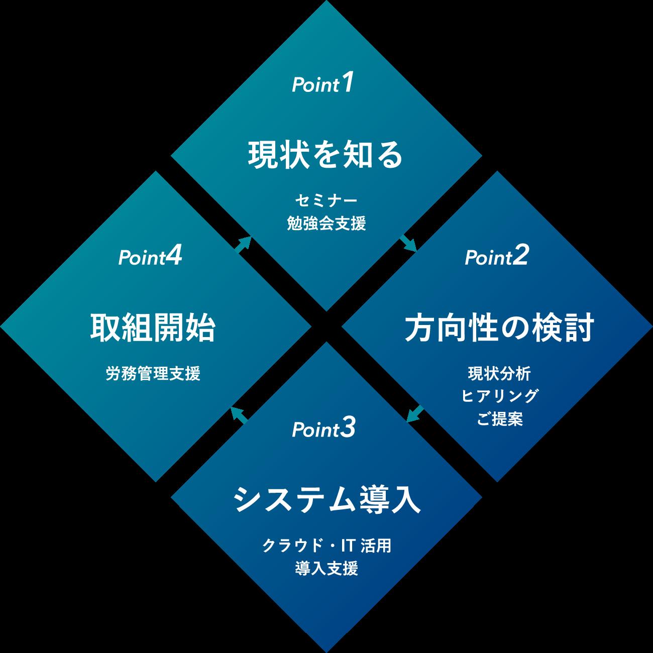 働き方改革支援のイメージ図